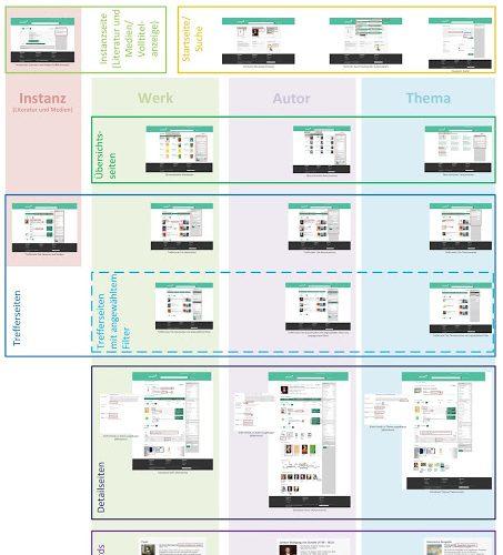 Swissbib data goes linked 3: Präsentation der angereicherten Daten / Présentation des données enrichies